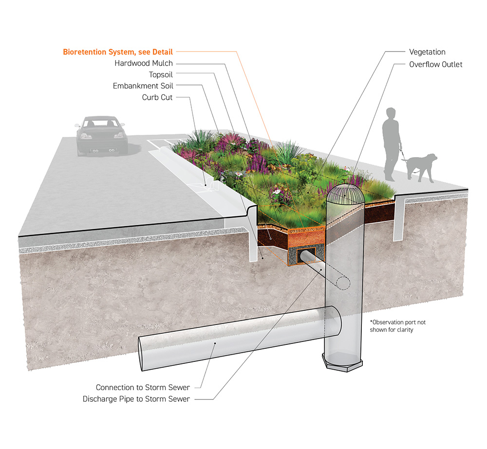 Residential Green Infrastructure (GI) Standards for Imagination Zones, Harris County Engineering Department and Harris County Community Services Department, Houston, Texas